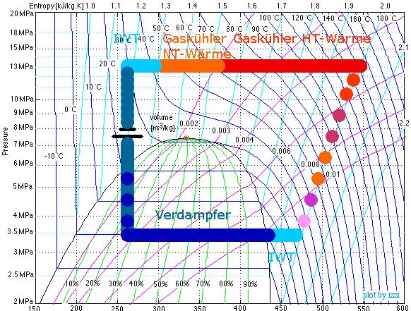 Besonderheiten der transkritischen CO2-Kältemaschinen und Wärmepumpen